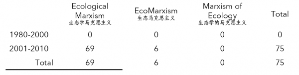 Table 2. M.A. Theses on Ecological Marxism (Utilizing Alternative Translations of the Term), 1980-2010
