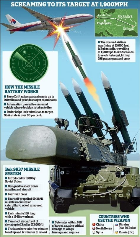 Propaganda as information. This devious graphic widely circulated in the West seems to describe impartially what a BUK missile does, but its intent is to simply put the blame on Russia and the separatists.