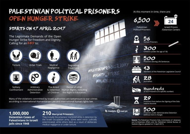 Infographic on the palestinian prisoners struggle be sure to click on the image for better resolution