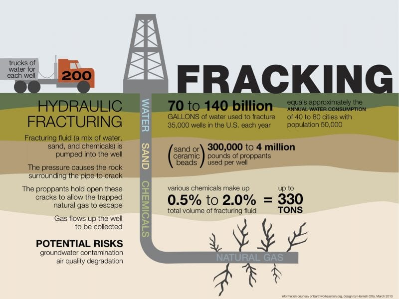 Do You Frack For Oil Or Natural Gas