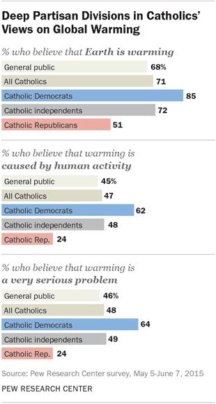 pew-catholic-climate-change