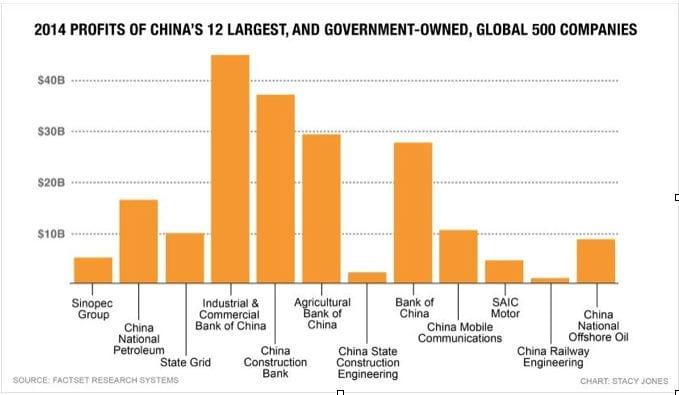 China-profits-chart