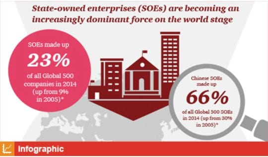 Going into the 21st century, the West's colonial-imperial economic model is going to be seriously challenged by China's model of communist-socialist state-owned enterprises (SOEs). (Image by infographic.com)