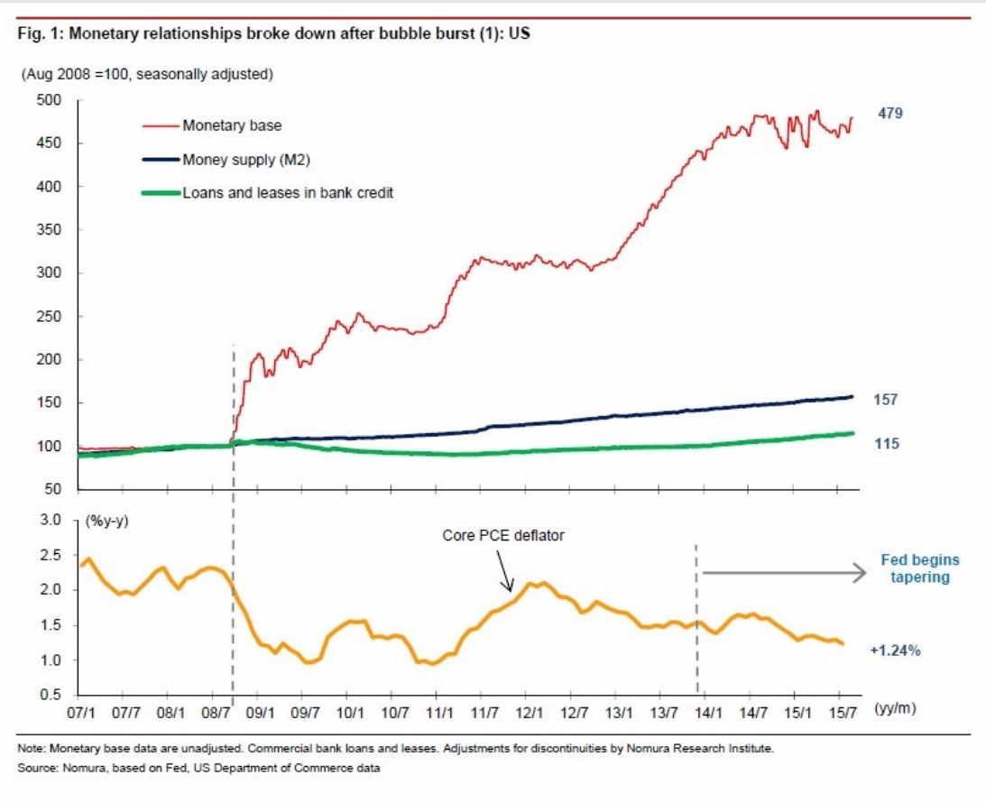 monetary relations chart