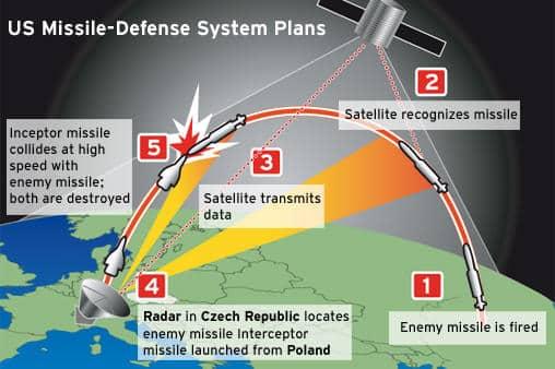 While Installing NATO Missiles, Polish Regime Crushes