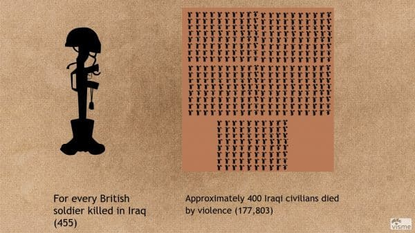 deaths in Iraq
