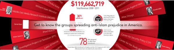 Islamophobic organizations US