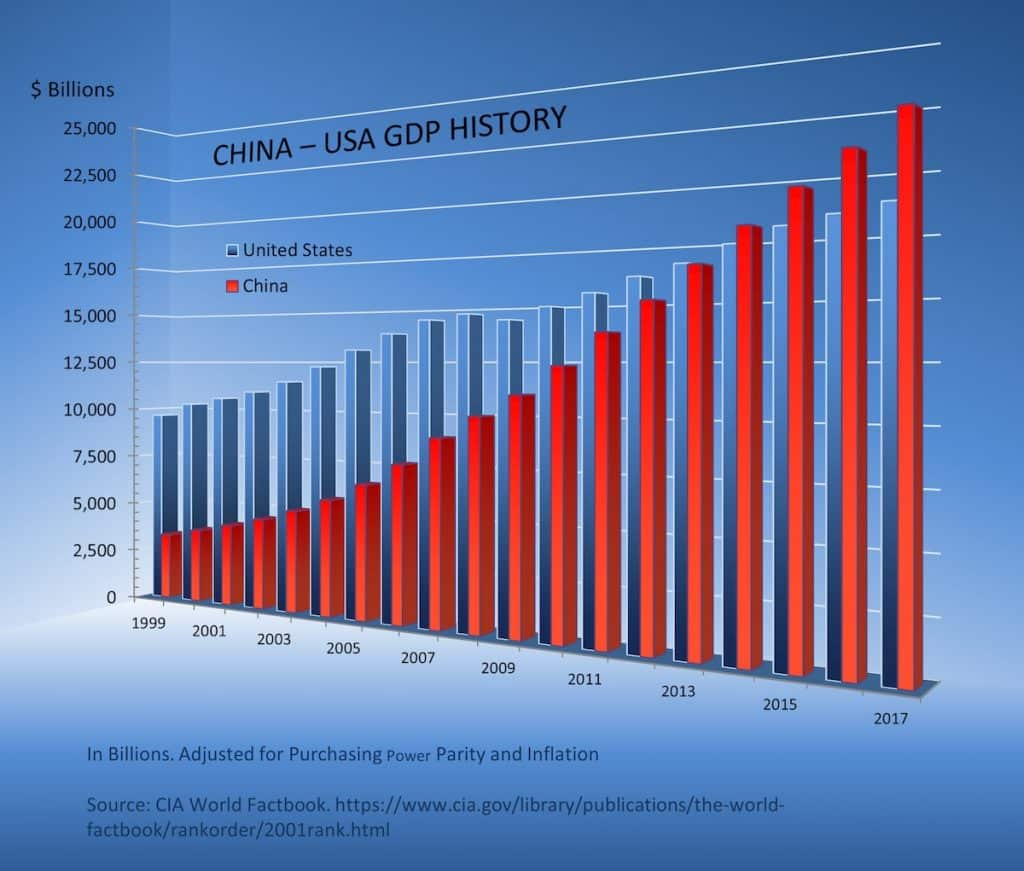 china-usa-gdp-bar-graph-1999-2017