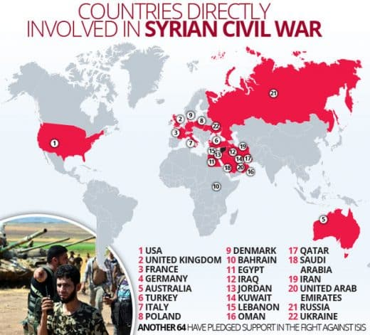Countries involved in Syrian Civil War