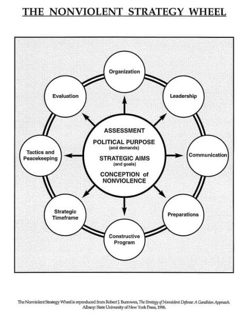 Burrowes Nonviolent Strategy Wheel